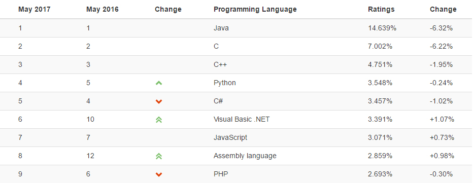 Java is de meest populaire programmeertaal