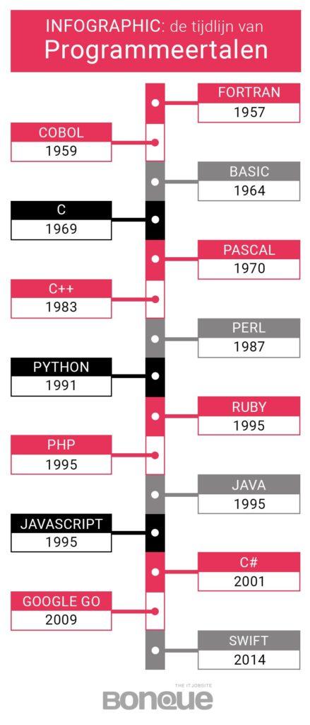 Infographic - Tijdlijn Programmeertalen